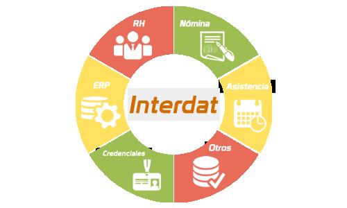 Unifique los datos de Nómina, Recursos Humanos, Credencialización y ERP | |Sistemas Sintel
