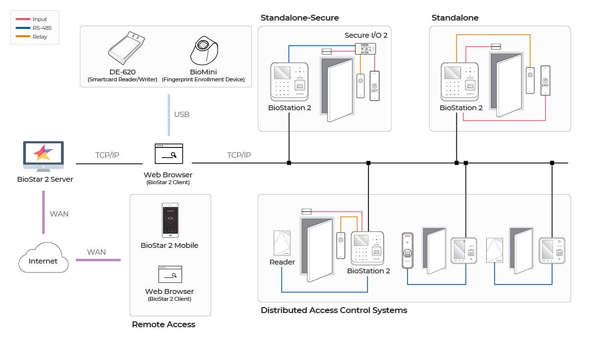 Biometrico Bio Station 2 diagrama | Sistemas Sintel