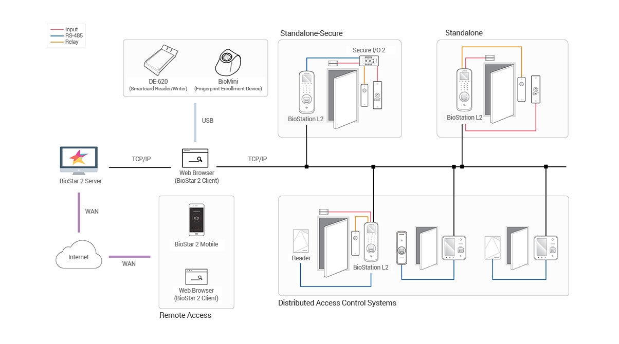 BioStation A2 diagrama | Sistemas Sintel