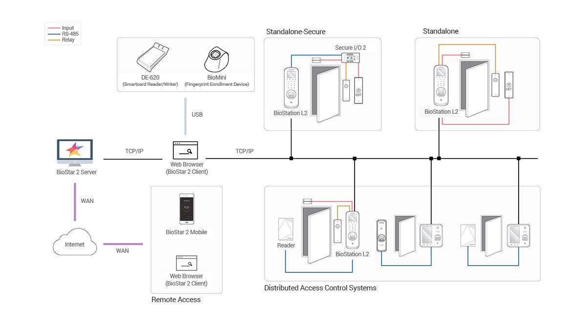 Bio Station L2 diagram | Sistemas Sintel