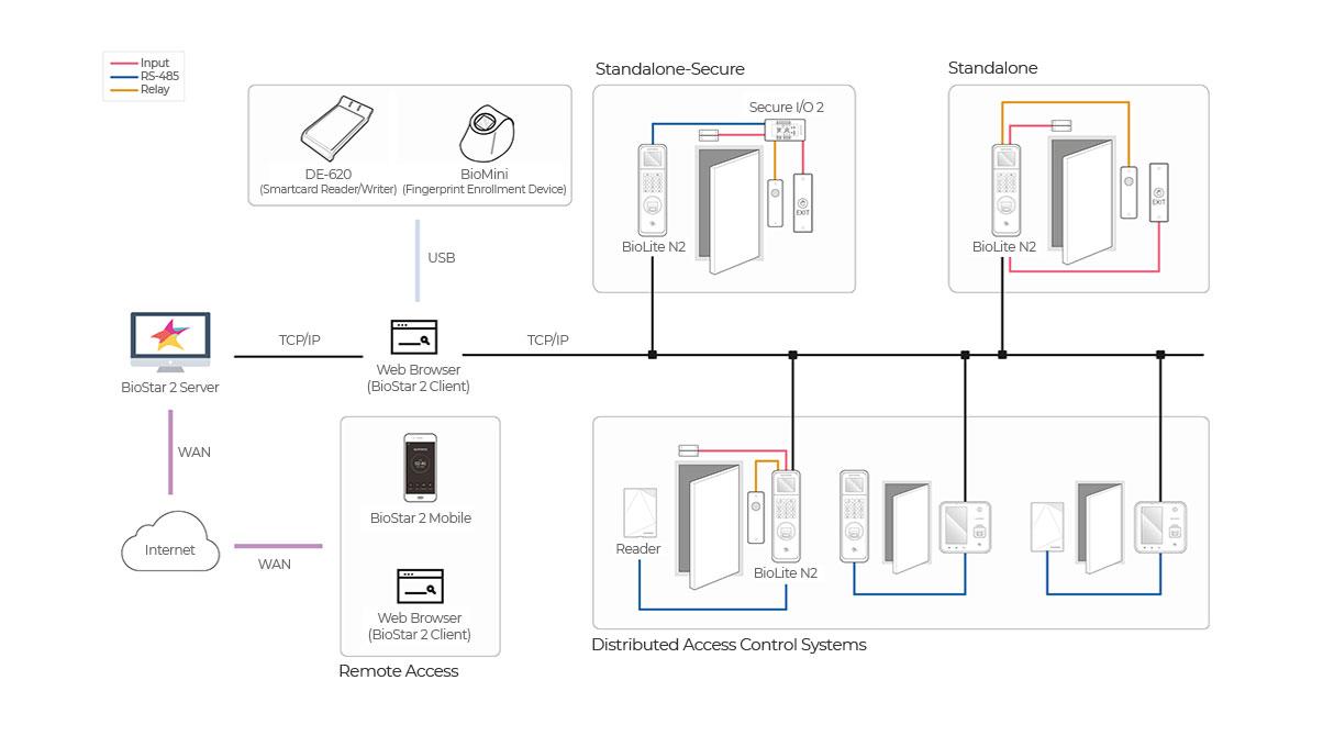 Diagrama BioLite N2 | Sistemas Sintel