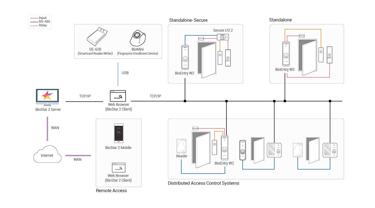 Diagrama de uso Biométrico para Exteriores BioEntry W2 | Sistemas Sintel