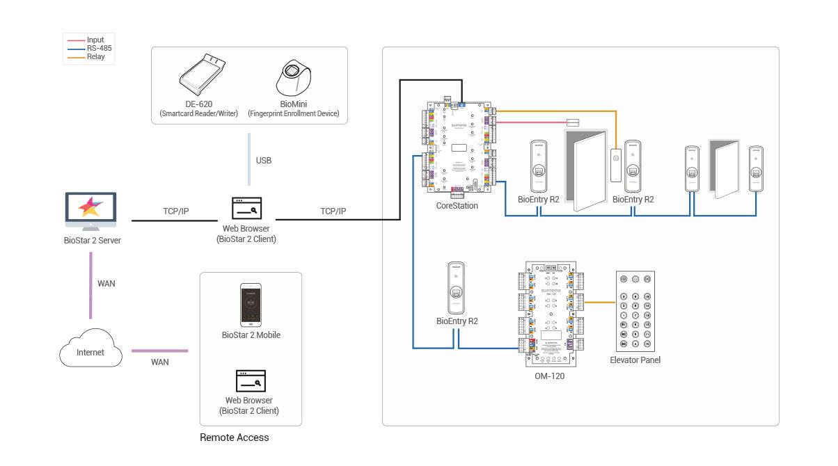 lector de huellas para control de acceso centralizado suprema bioentry r2
