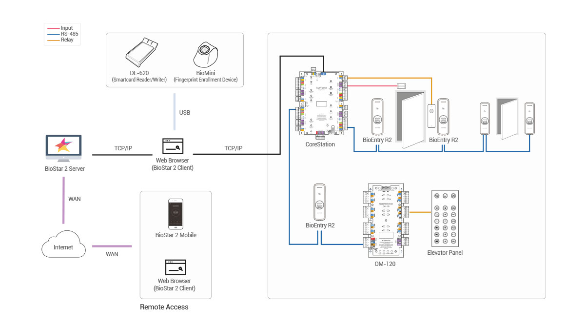 Diagrama Suprema BioEntry R2 | Sistemas Sintel