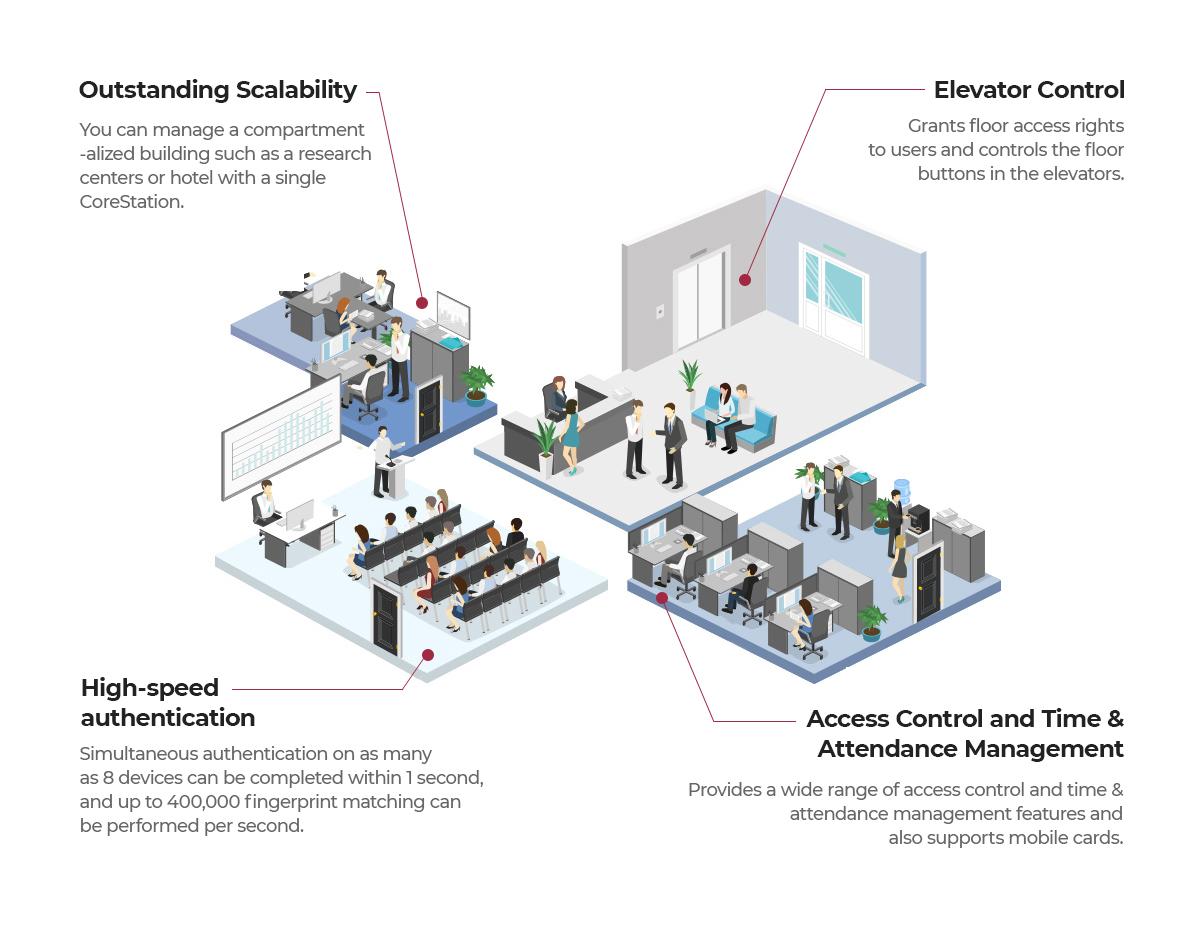 Sistema de control de acceso centralizado | Sistemas Sintel