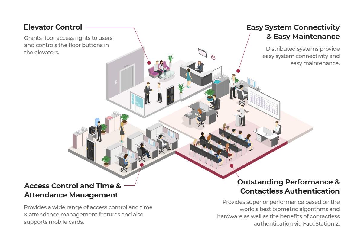 Sistema de control de acceso distribuido | Sistemas Sintel