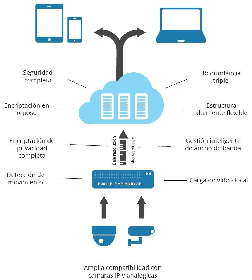 Videovigilancia en la nube diagrama de configuración | Sintel