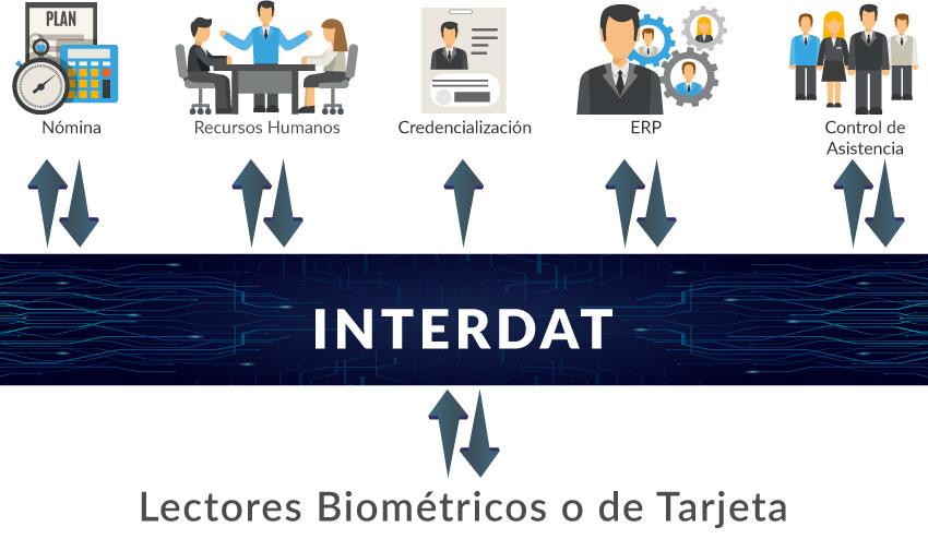 Integración de control de asistencia con ERP, Nómina, RH, credencialización