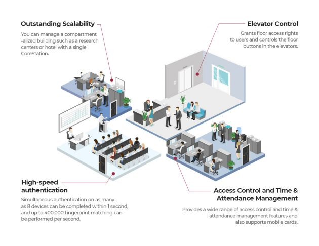 Sistema centralizado para el control de accesos | Sintel